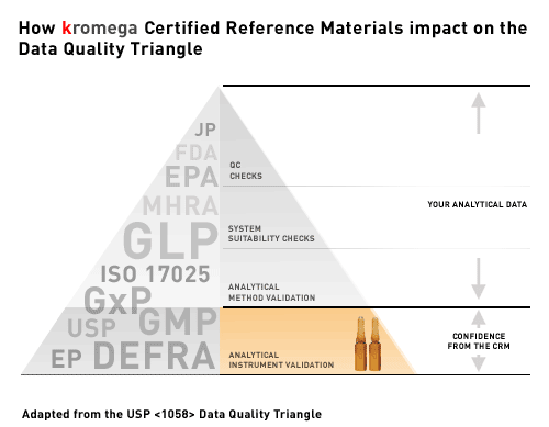 How kromega Certified Reference Materials impact on the Data Quality Triangle